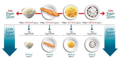 Cuadro de calorías con Sugar Slim